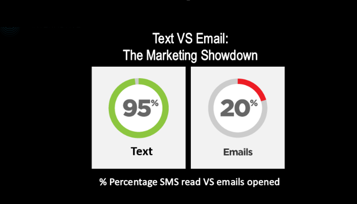 email vs text